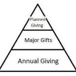 Pyramid of Donation categories