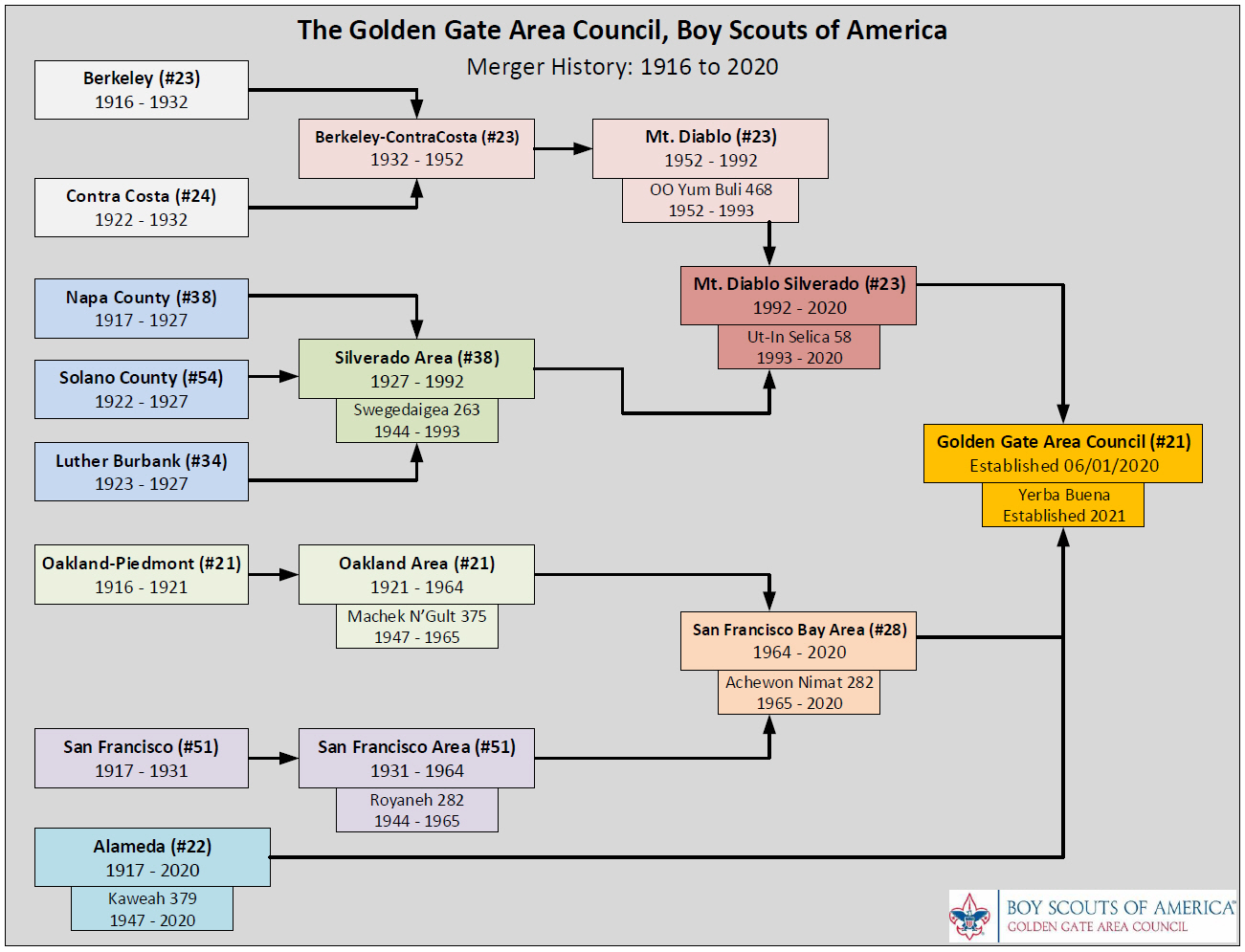 Graphic showing history of council mergers