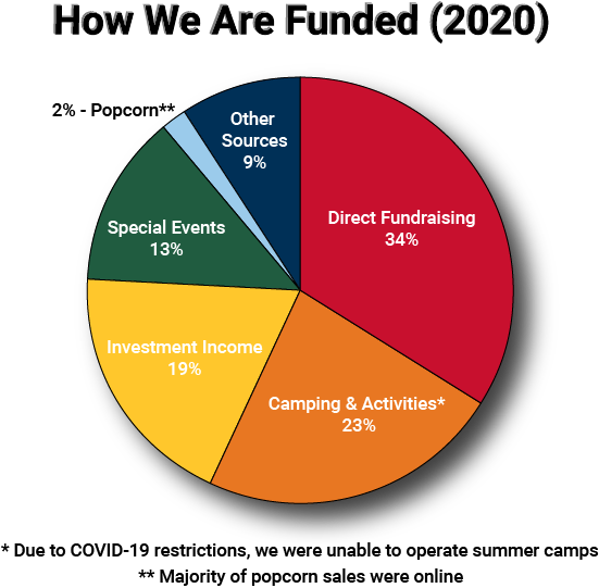 Pie chart showing how GGAC was funded in 2020.  Direct Fundraising 34%, Camping/Activities 23%, Investments 19%, Special Events 13%, Popcorn 2%, Other Sources 9%