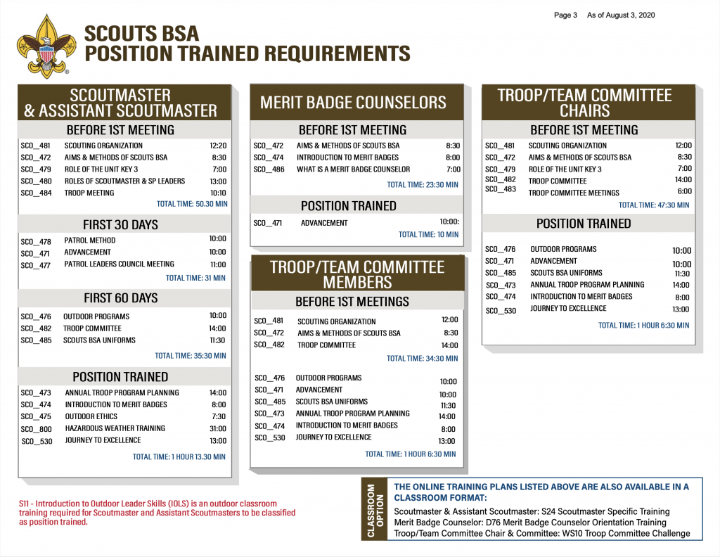 Scouts BSA Position Specific Trainings